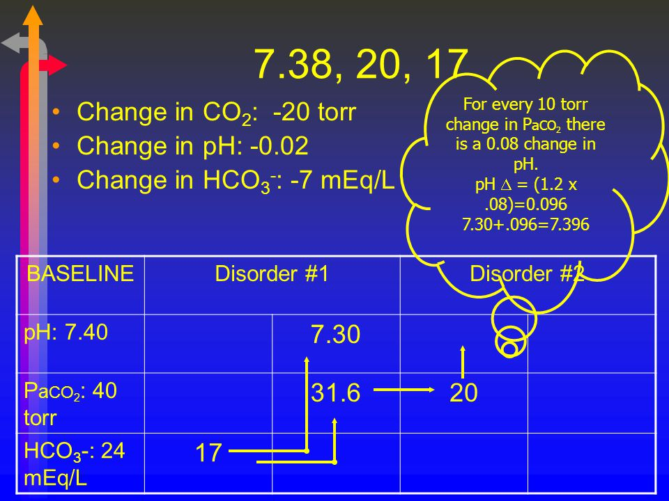 For every 10 torr change in PaCO2 there is a 0.08 change in pH.