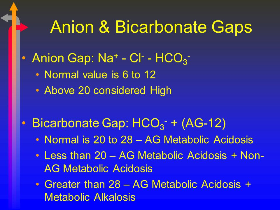 Anion & Bicarbonate Gaps