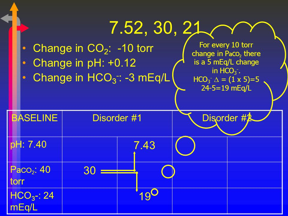 For every 10 torr change in PaCO2 there is a 5 mEq/L change in HCO3-.