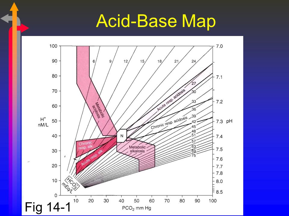 Acid-Base Map Fig 14-1