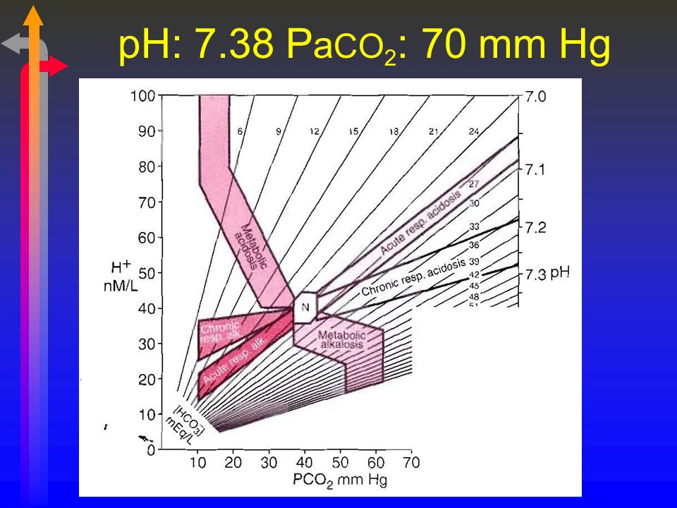 pH: 7.38 PaCO2: 70 mm Hg