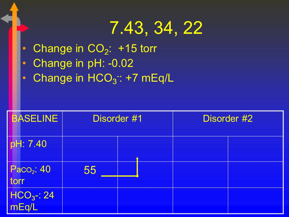 7.43, 34, 22 Change in CO2: +15 torr Change in pH: -0.02