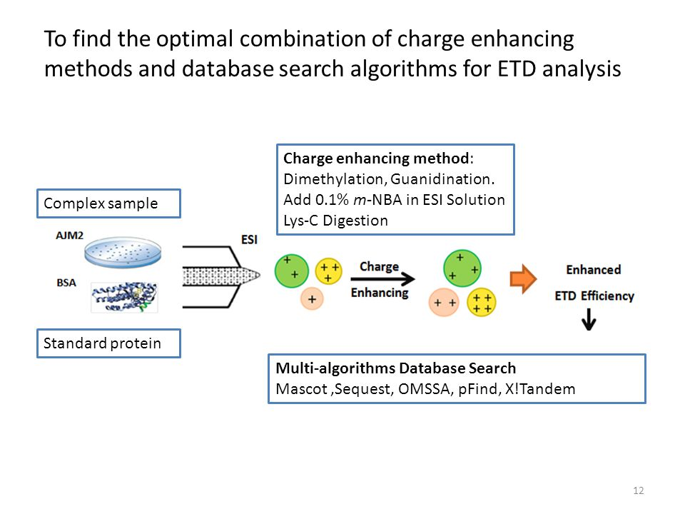 To find the optimal combination of charge enhancing methods and database search algorithms for ETD analysis