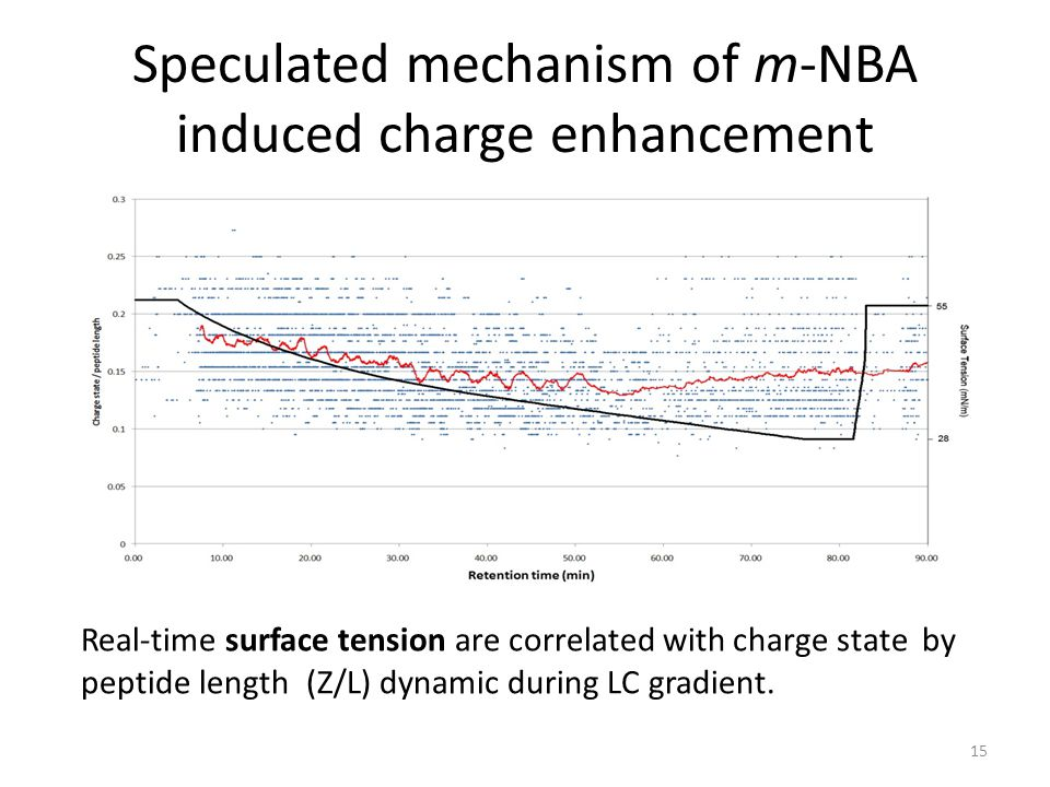 Speculated mechanism of m-NBA induced charge enhancement