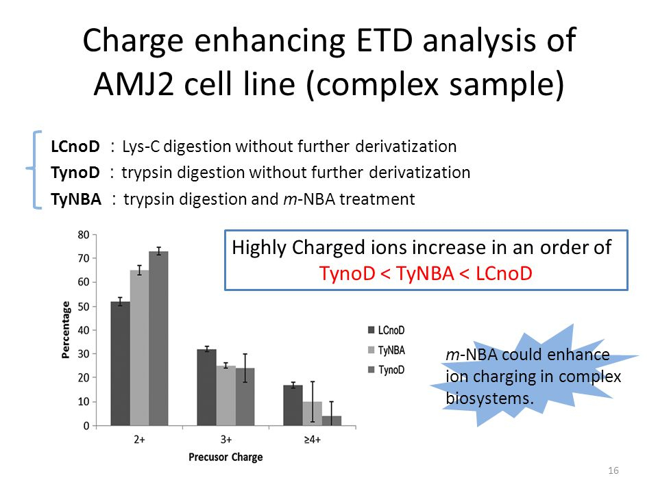 Charge enhancing ETD analysis of AMJ2 cell line (complex sample)