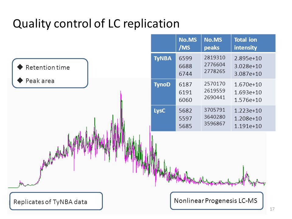 Quality control of LC replication