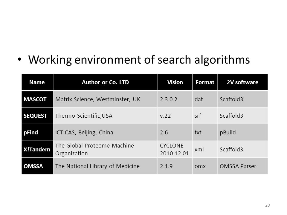 Working environment of search algorithms