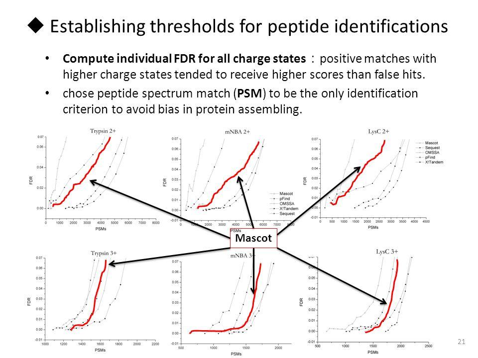 Establishing thresholds for peptide identifications