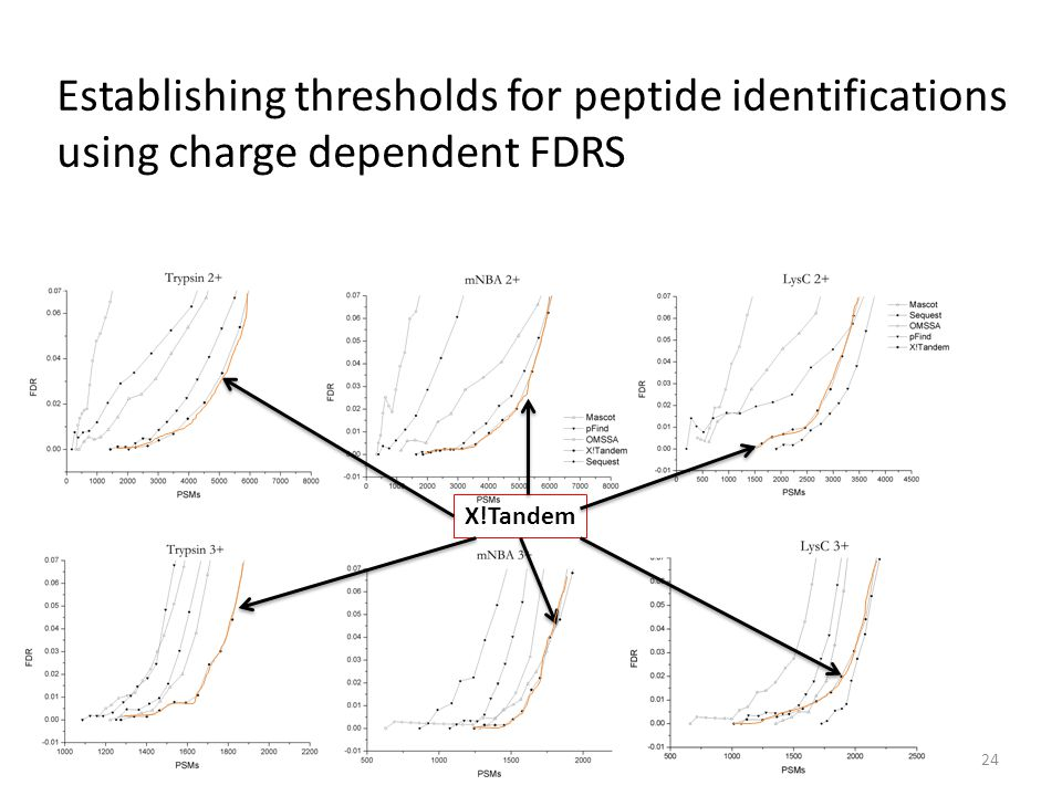 Establishing thresholds for peptide identifications using charge dependent FDRS