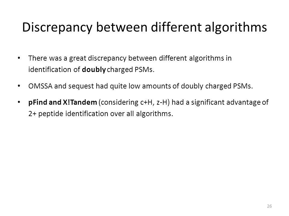Discrepancy between different algorithms