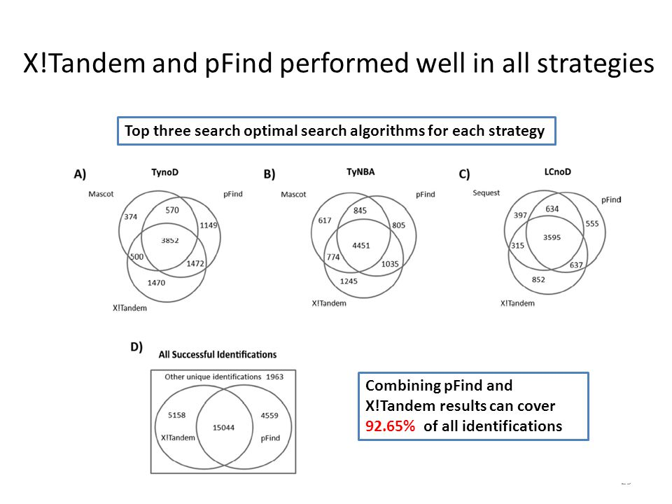 X!Tandem and pFind performed well in all strategies