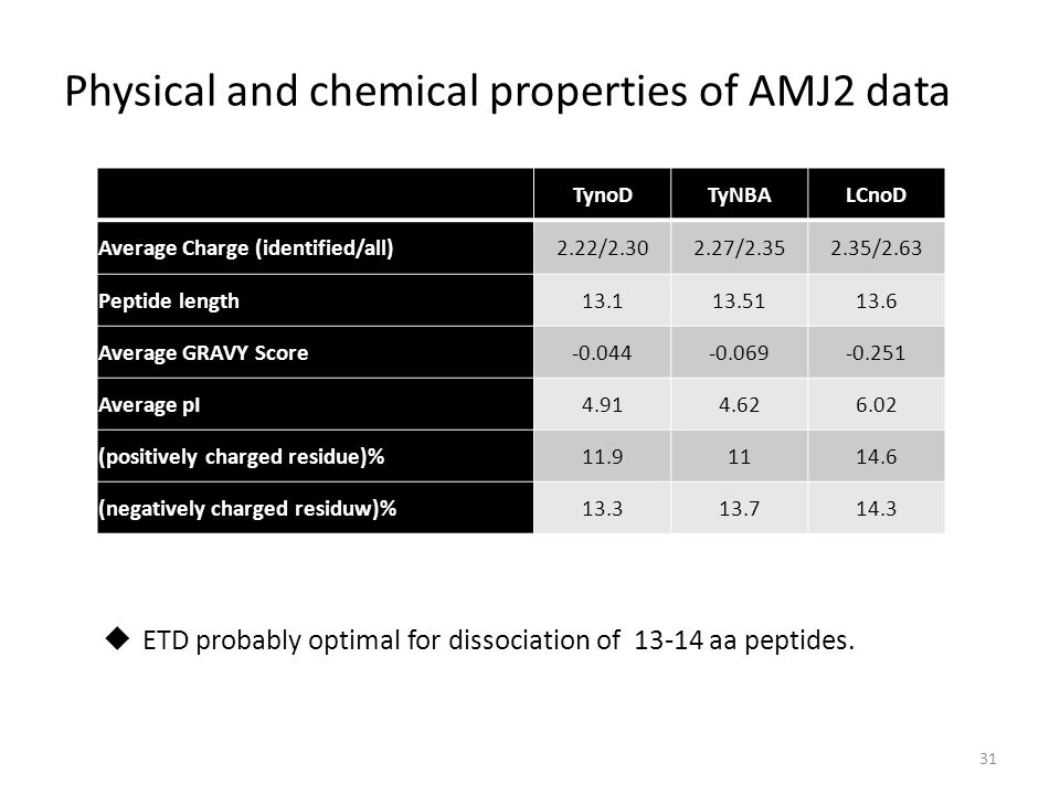 Physical and chemical properties of AMJ2 data