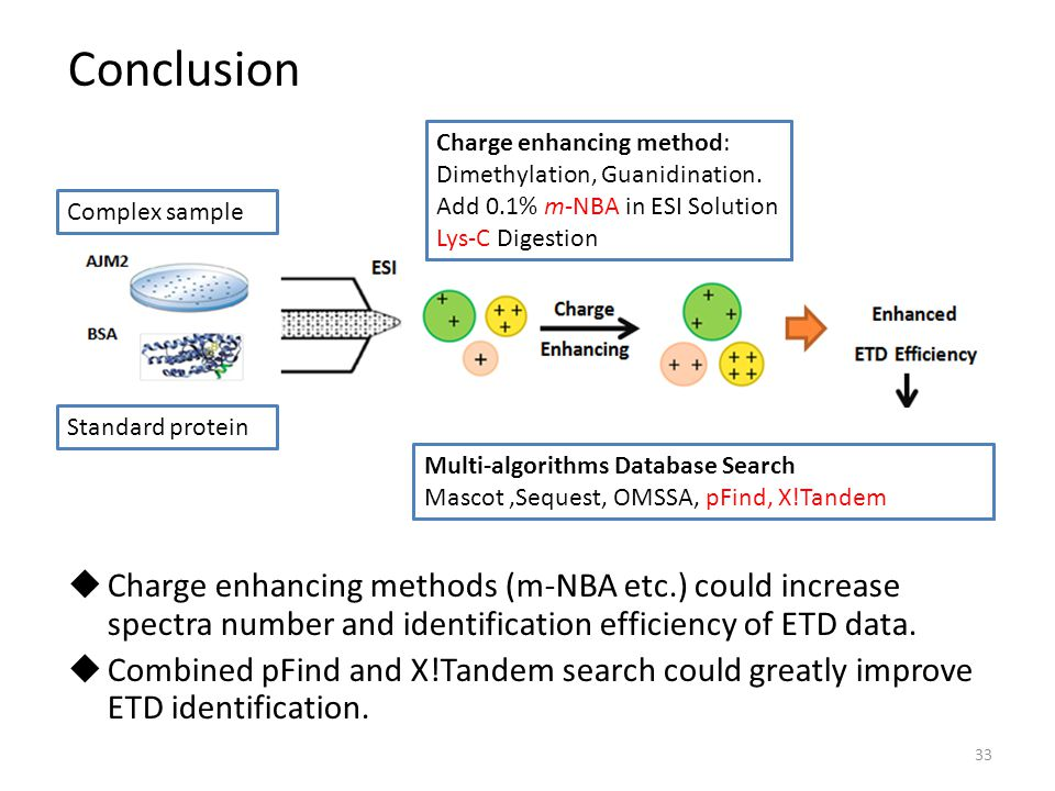 Conclusion Charge enhancing method: Dimethylation, Guanidination. Add 0.1% m-NBA in ESI Solution.