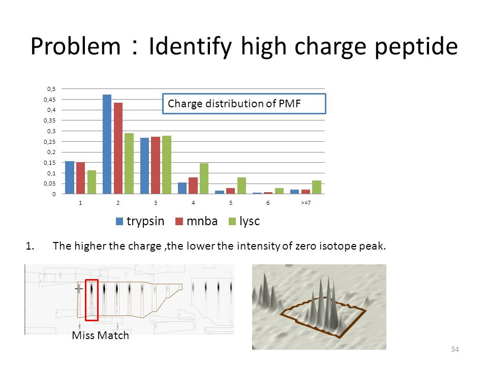 Problem:Identify high charge peptide