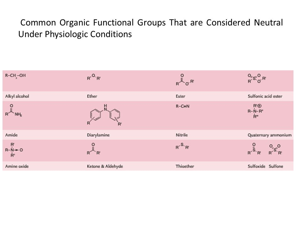 Common Organic Functional Groups That are Considered Neutral Under Physiologic Conditions