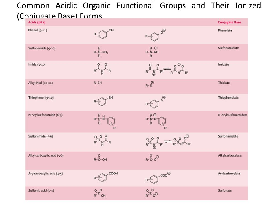 Common Acidic Organic Functional Groups and Their Ionized (Conjugate Base) Forms