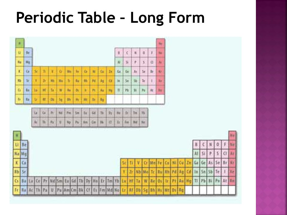 Periodic Table – Long Form