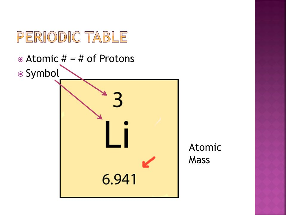 Periodic table Atomic # = # of Protons Symbol Atomic Mass
