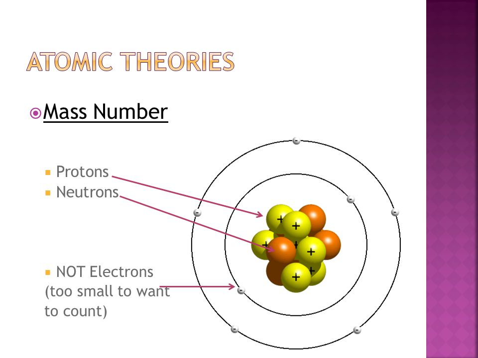 Atomic theories Mass Number Protons Neutrons NOT Electrons