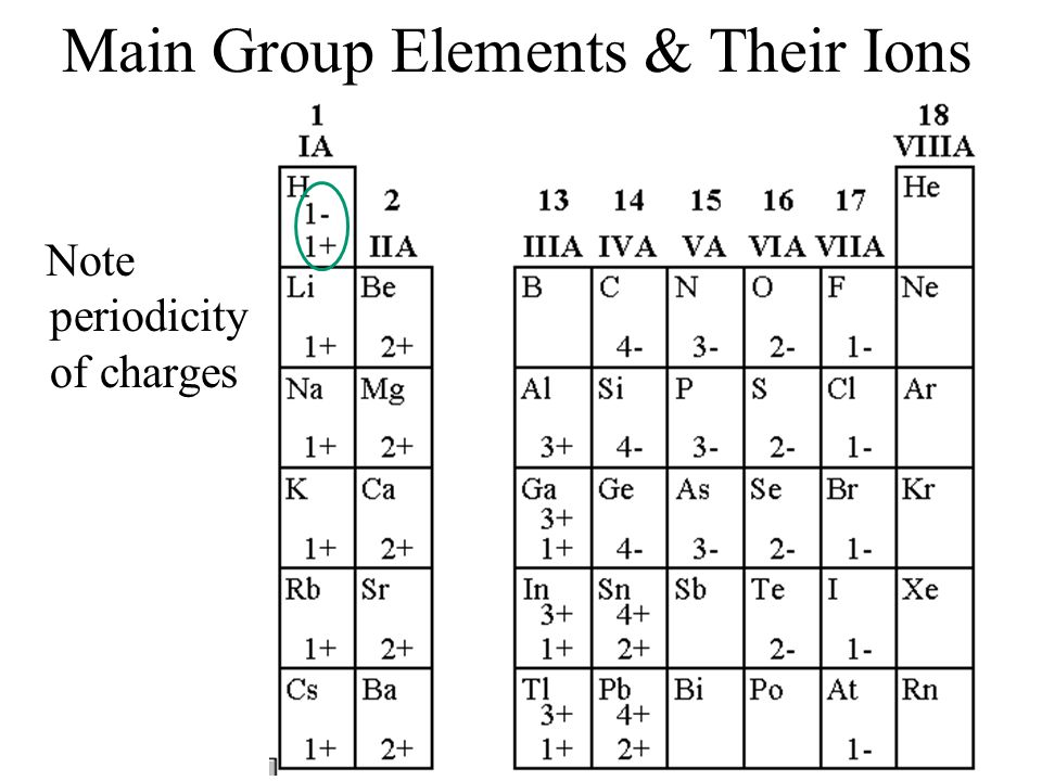 Main Group Elements & Their Ions