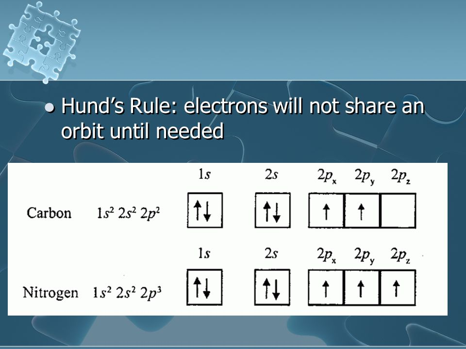 Hund's Rule: electrons will not share an orbit until needed