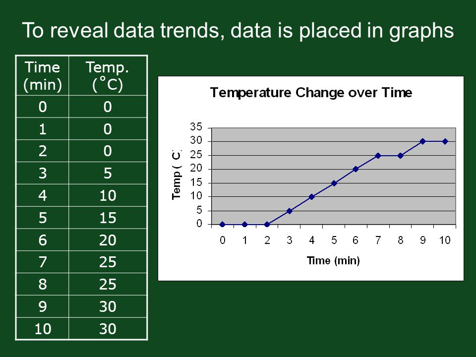 To reveal data trends, data is placed in graphs