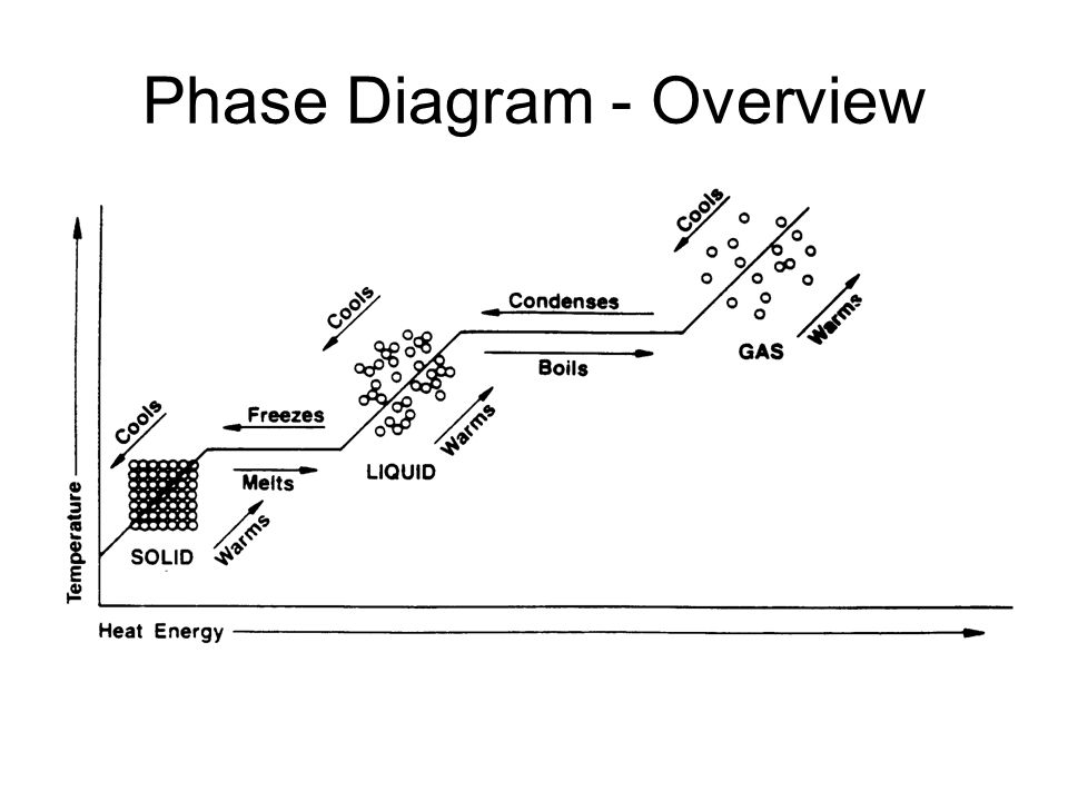 Phase Diagram - Overview