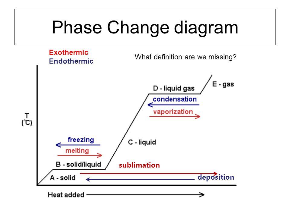 Phase Change diagram Exothermic Endothermic