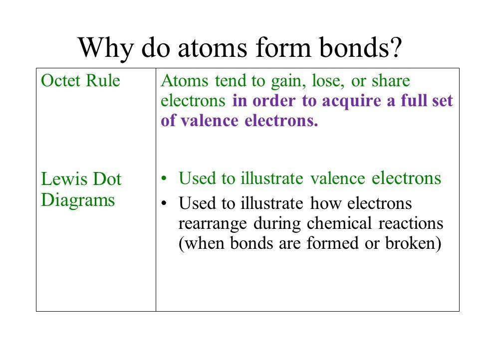 Why do atoms form bonds Lewis Dot Diagrams Octet Rule