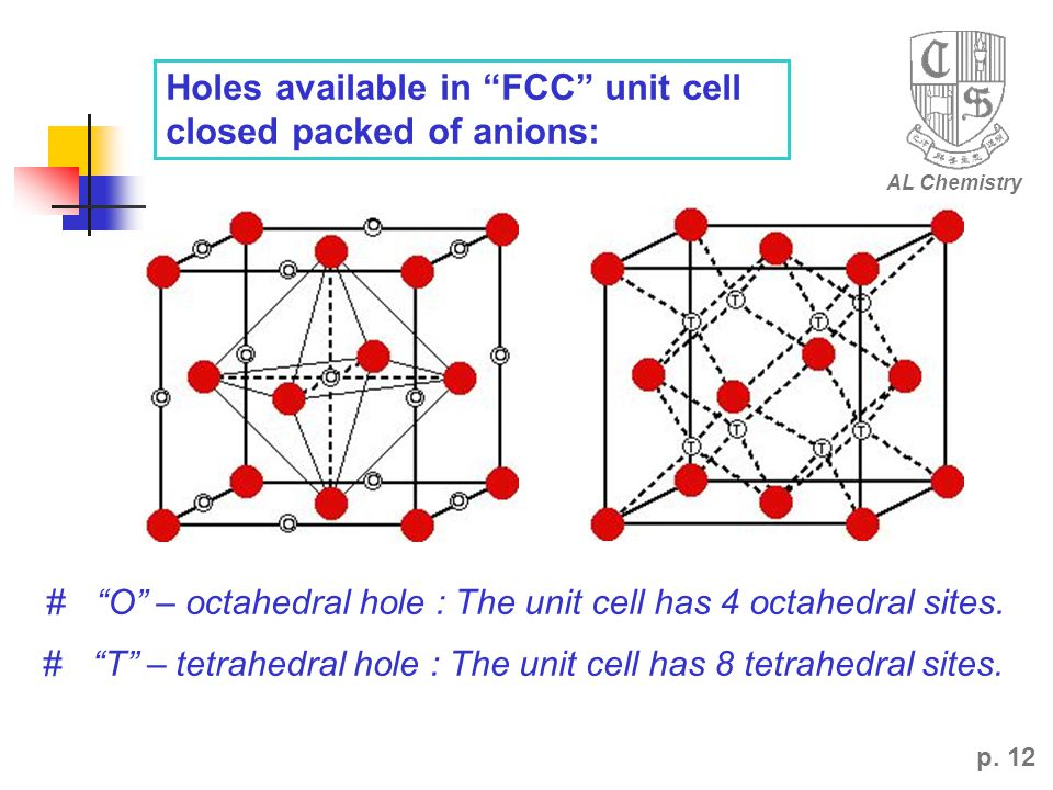 Holes available in FCC unit cell closed packed of anions: