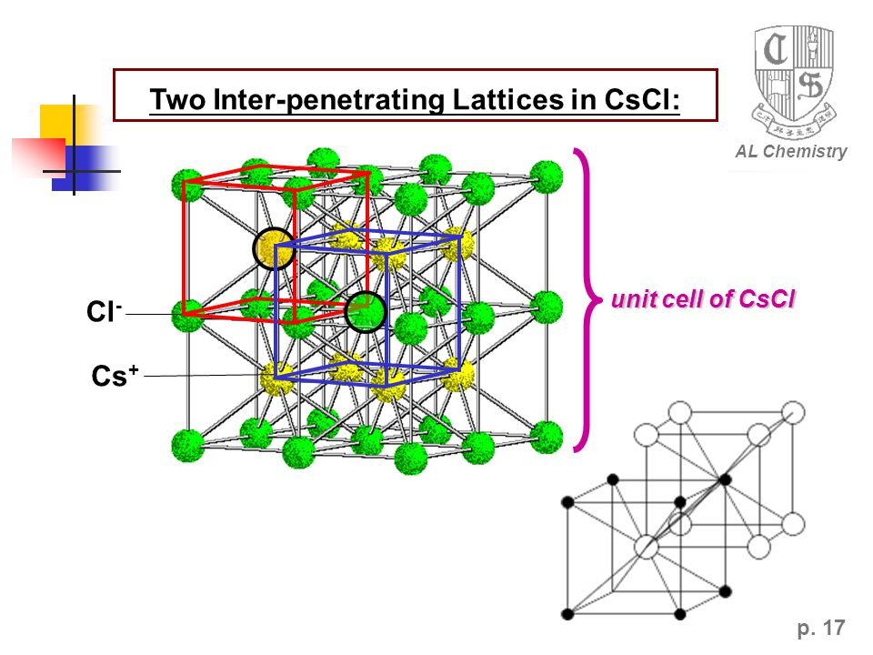 Two Inter-penetrating Lattices in CsCl: