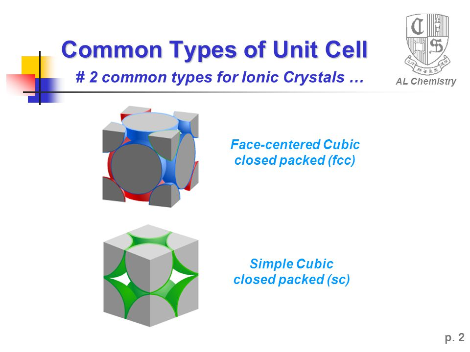 Common Types of Unit Cell