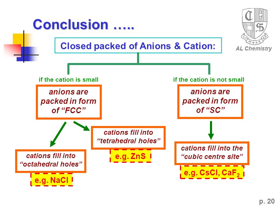 Conclusion ….. Closed packed of Anions & Cation: