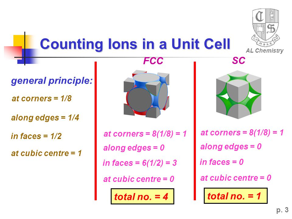 Counting Ions in a Unit Cell
