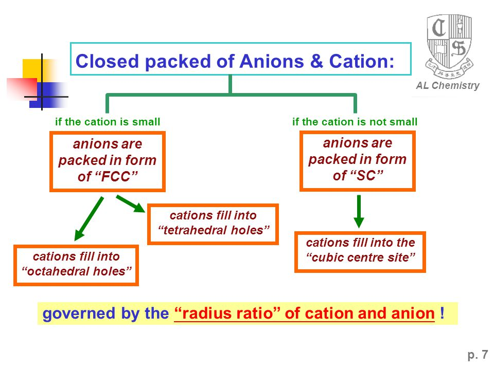 if the cation is not small