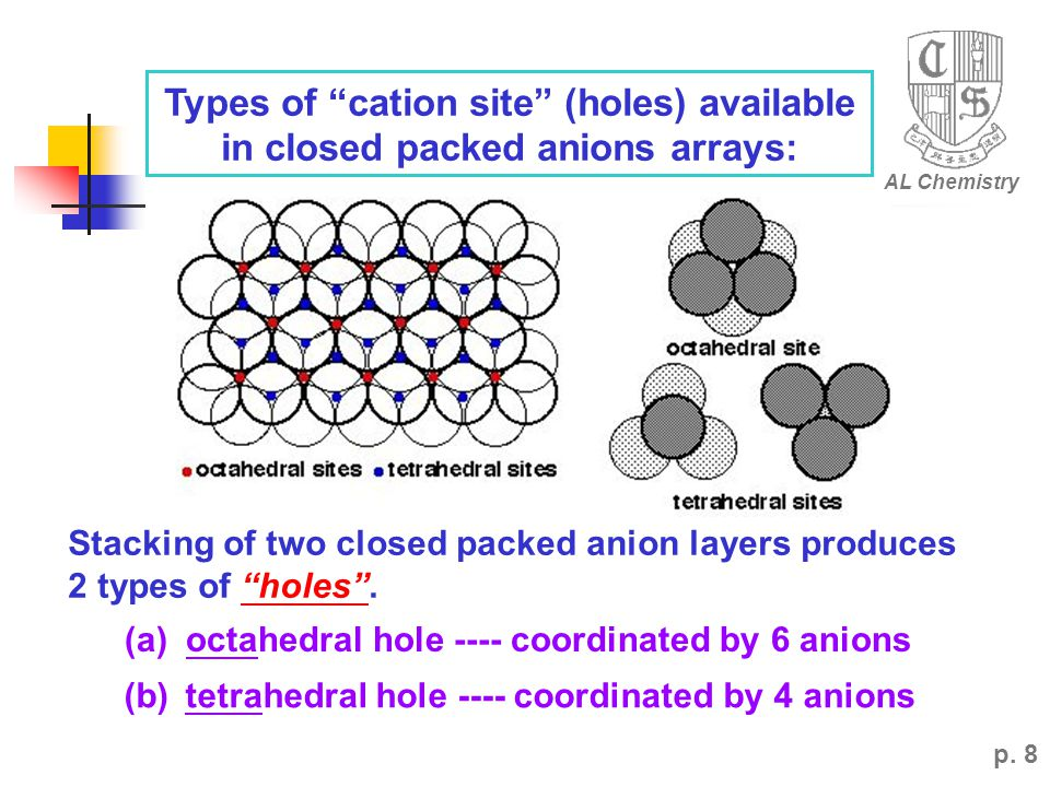 AL Chemistry Types of cation site (holes) available in closed packed anions arrays: Stacking of two closed packed anion layers produces.