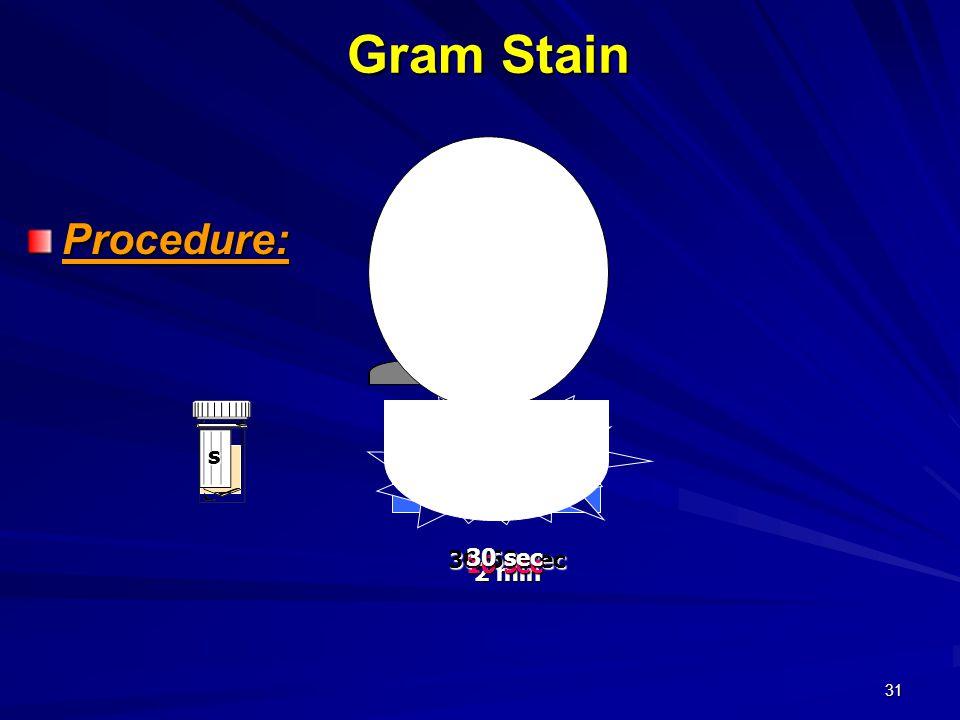 Gram Stain Procedure: CV s 30-60 sec 30 sec 10 sec 2 min iodine