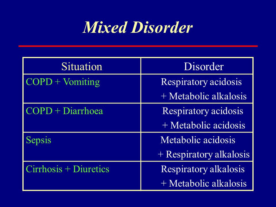 Mixed Disorder Situation Disorder Respiratory acidosis COPD + Vomiting