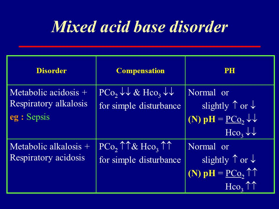 Mixed acid base disorder