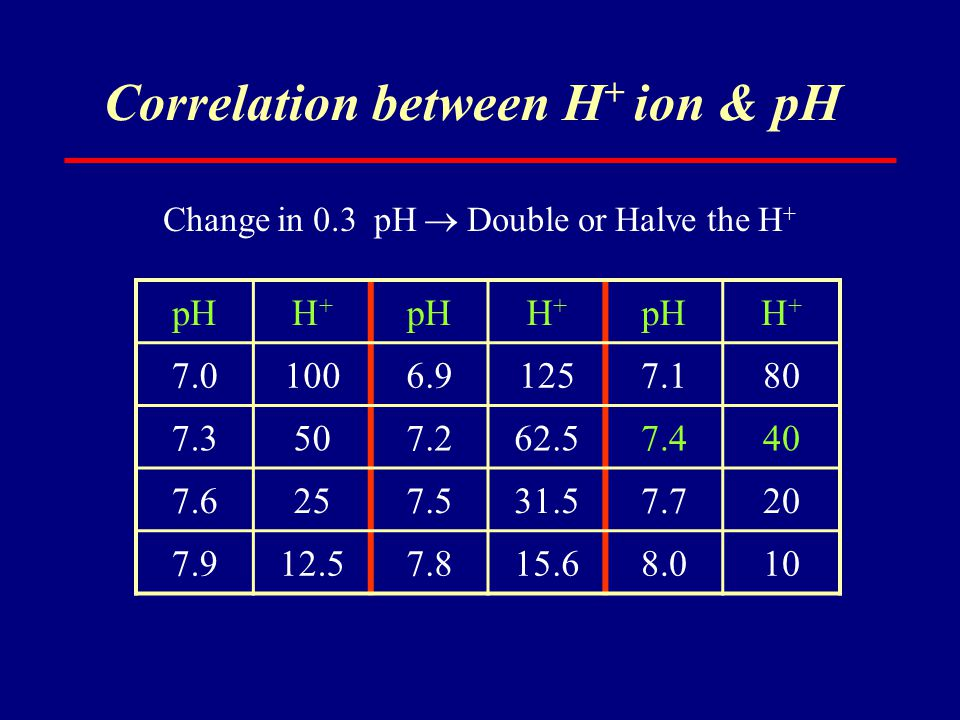 Correlation between H+ ion & pH