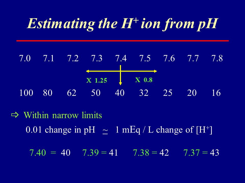 Estimating the H+ ion from pH
