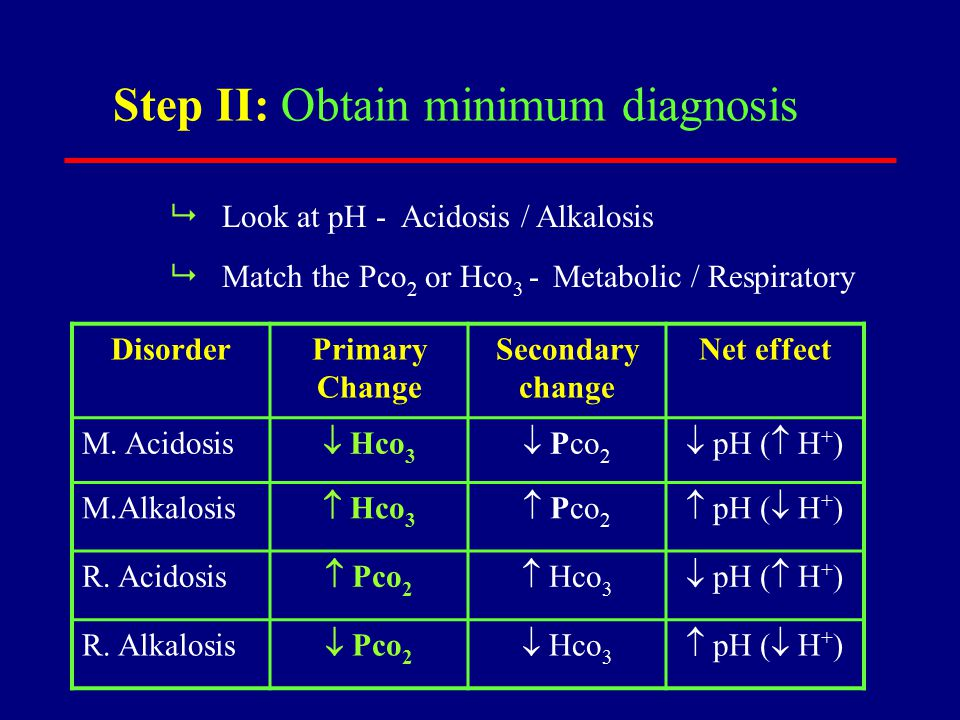 Step II: Obtain minimum diagnosis