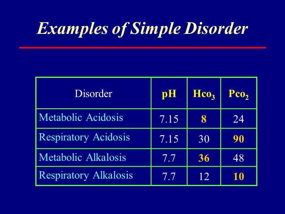 Examples of Simple Disorder