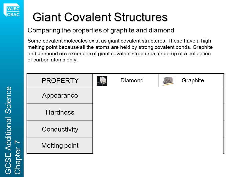 Comparing the properties of graphite and diamond