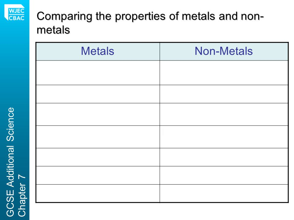 Comparing the properties of metals and non-metals