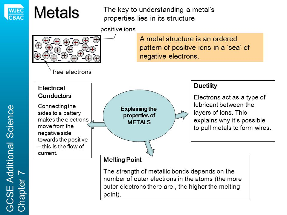 Metals GCSE Additional Science Chapter 7
