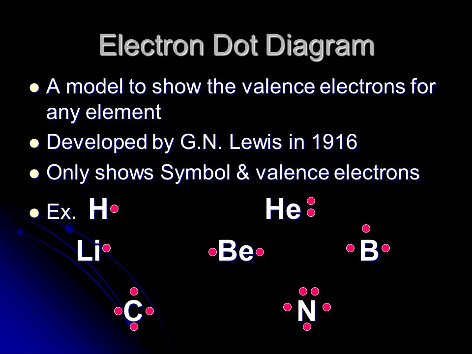 Electron Dot Diagram Li Be B C N