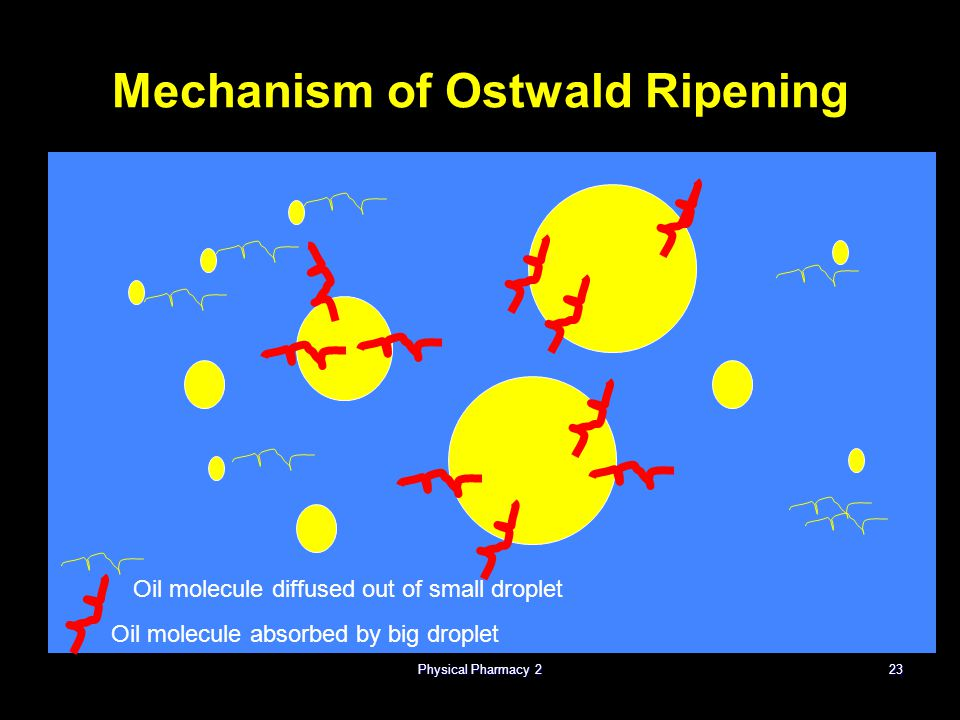 Mechanism of Ostwald Ripening