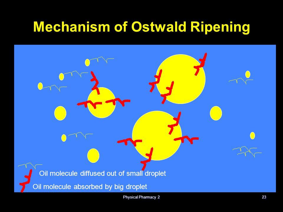 Mechanism of Ostwald Ripening