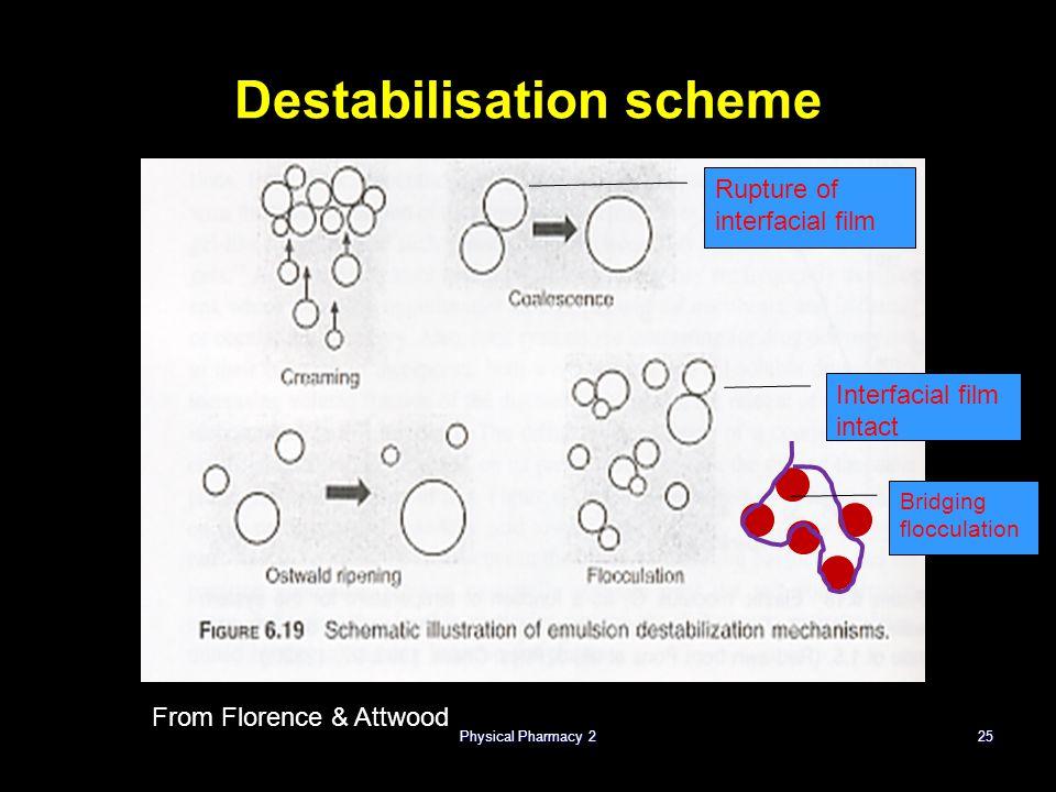 Destabilisation scheme